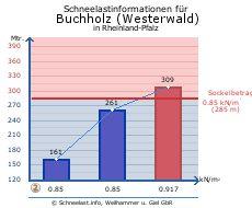 Buchholz (Westerwald)